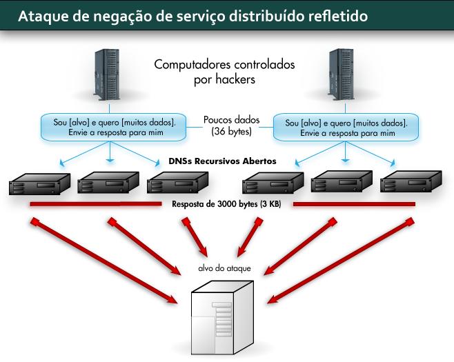 Hackers amplificam o volume de dados usando servidores mal configurados. (Arte/LD)