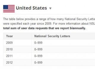 Empresas não podem revelar quando recebem cartas de segurança. (Reprodução)